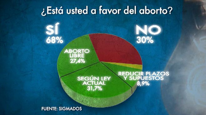 Temporada 2012 Programa 10 - ¿Hay que limitar el derecho al aborto?