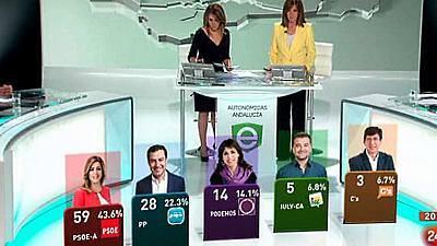 Avance informativo: Elecciones Andalucía 2015 (Parte 2)