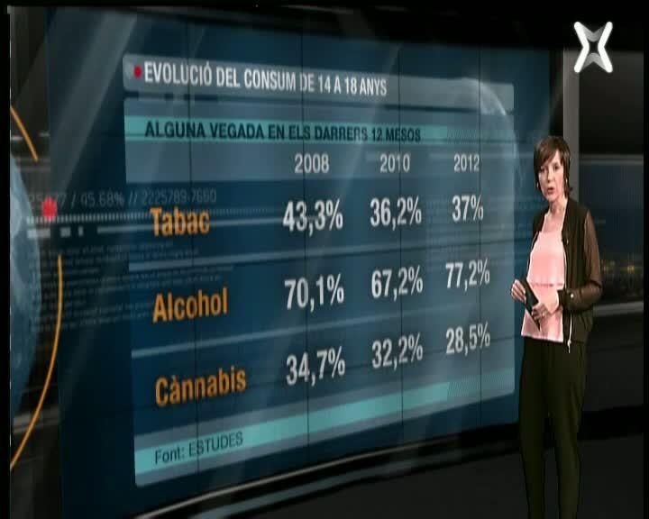 El consum de cànnabis